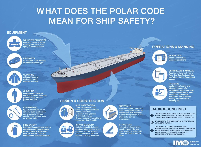 Polar Code infographic