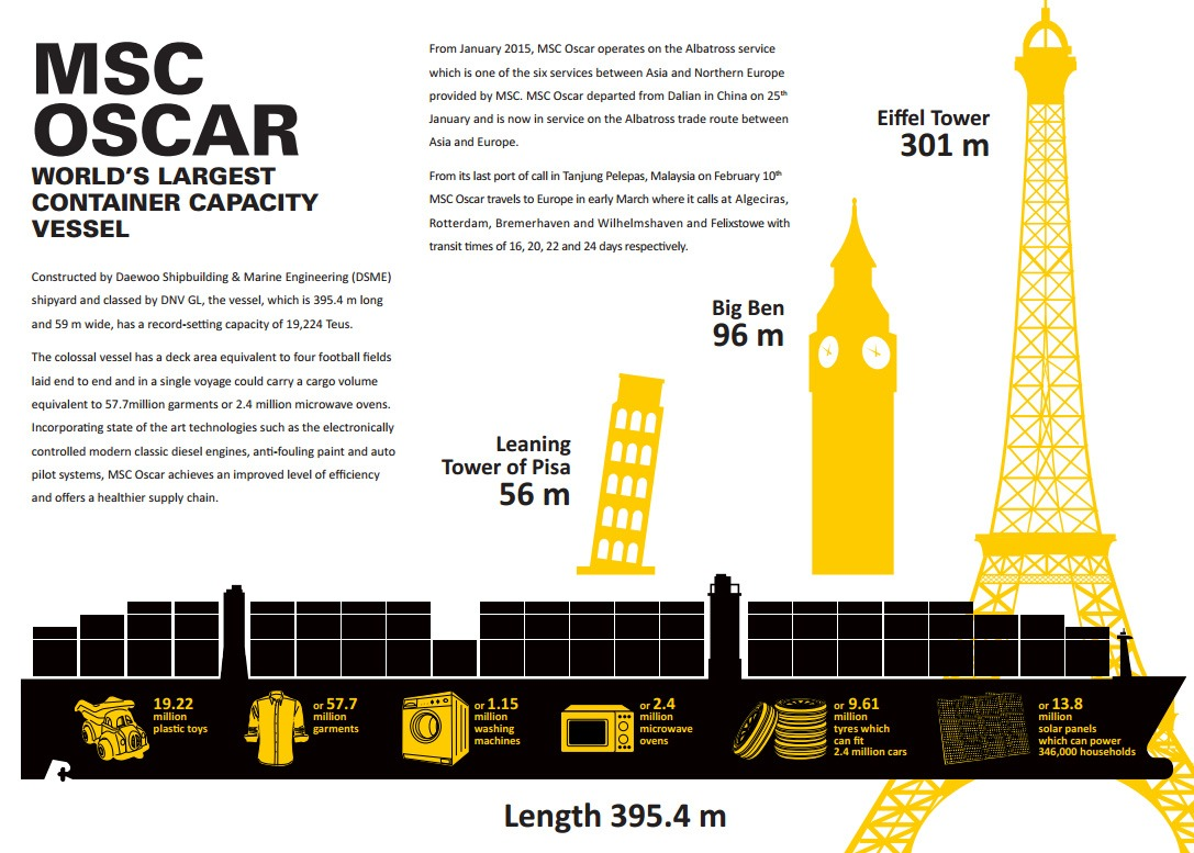 MSC-Oscar-infographic
