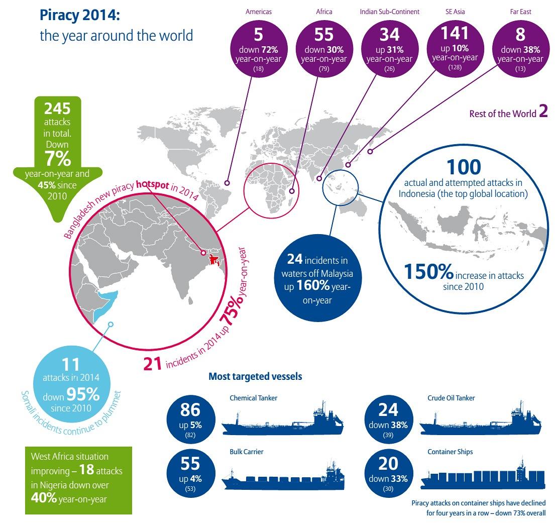Piracy-2014-Infographic