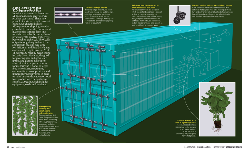 Freight-Farms-container-in-Inc.-Magazine