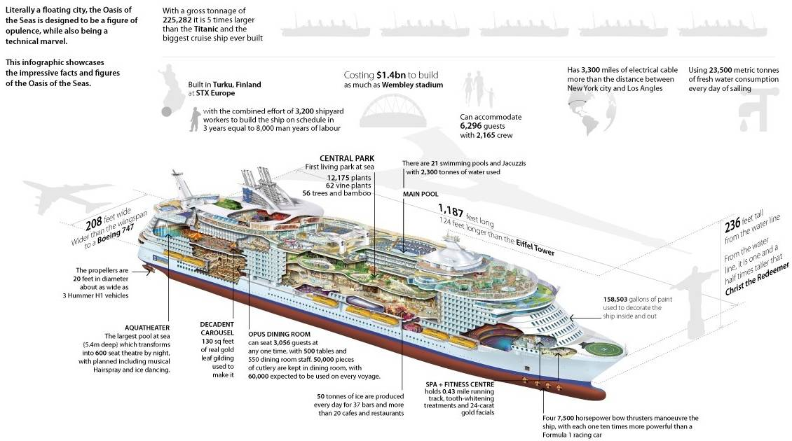 Oasis-cruise-ship-infographic