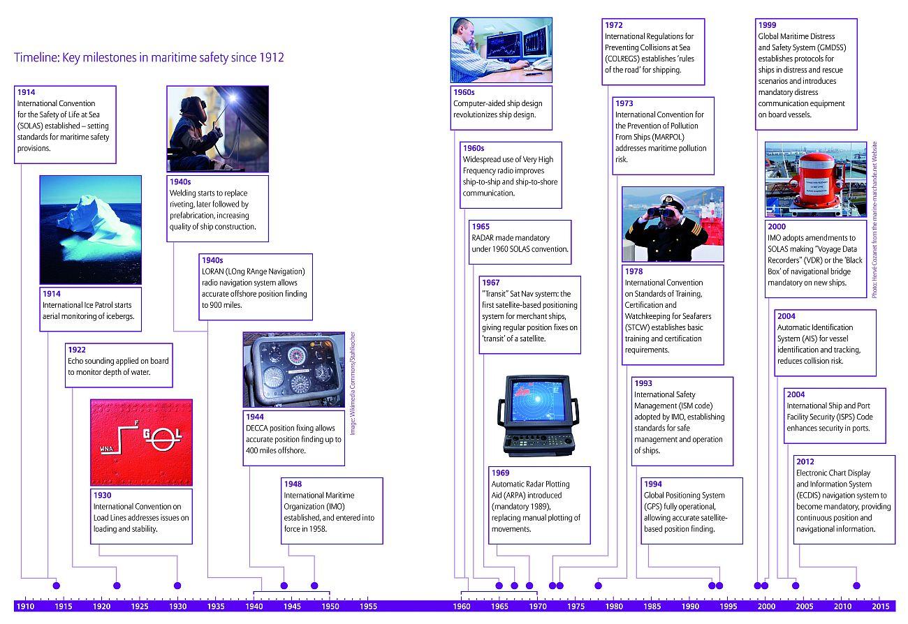 Shipping_innovation_timeline