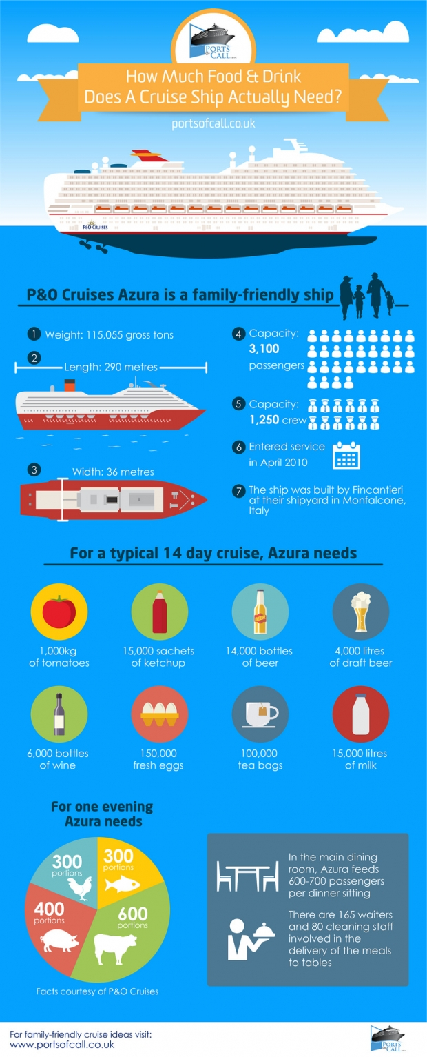 Infographic - How Much Food And Drink Does A Cruise Ship Actually Need