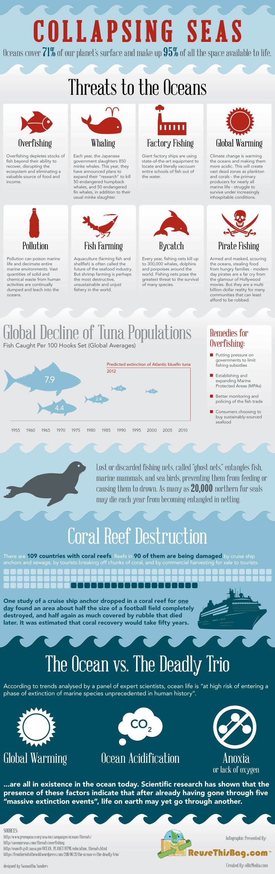 Infographic - CollapsingSeas
