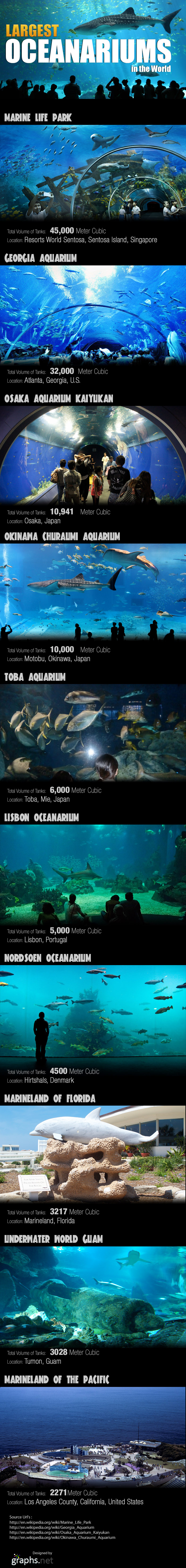 Infographic - Largest-Oceanariums-in-the-world