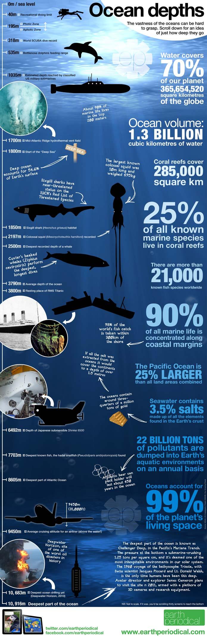 Infographic - ocean-depths