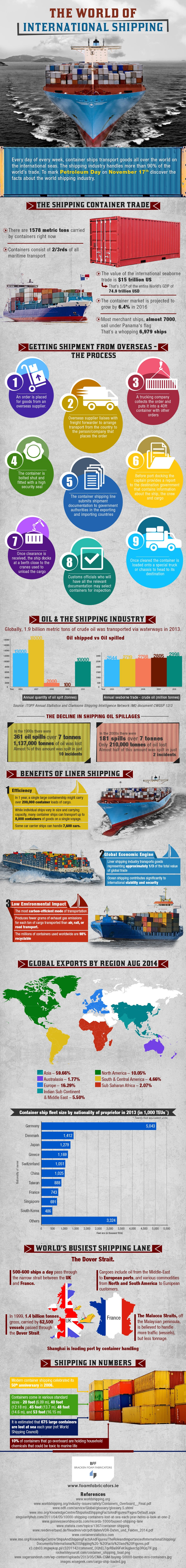 Infographic - the-world-of-international-shipping