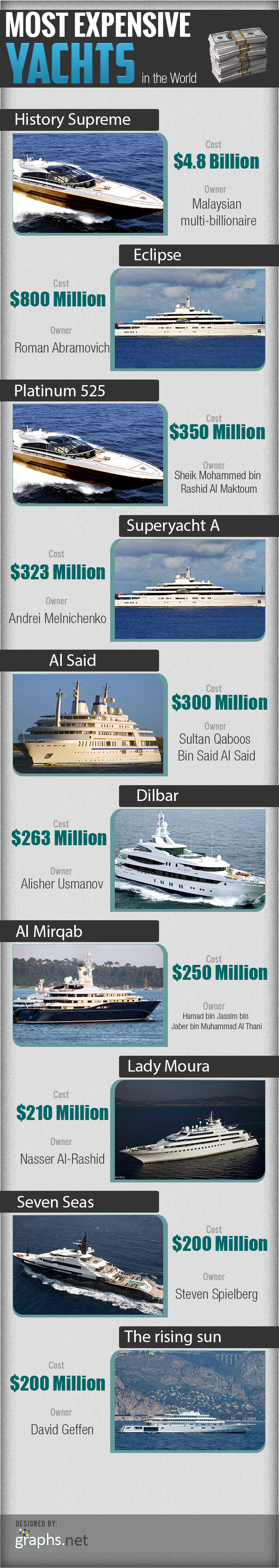 Most-Expensive-Yachts-in-the-World