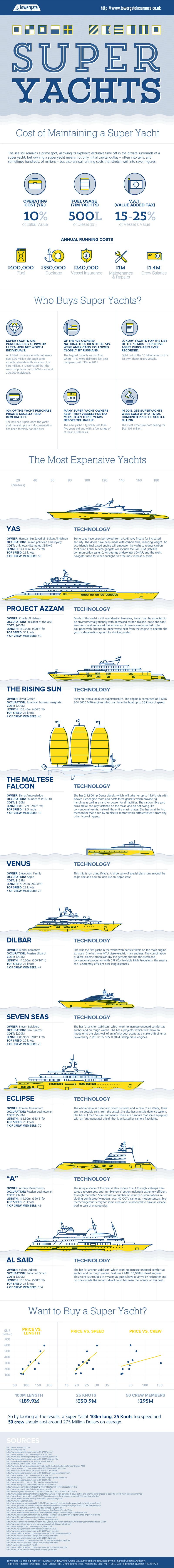 Superyacht-infographic-2