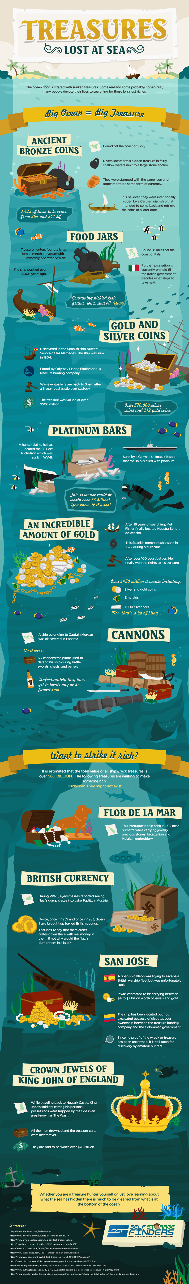 Treasures-Lost-At-Sea-infographic