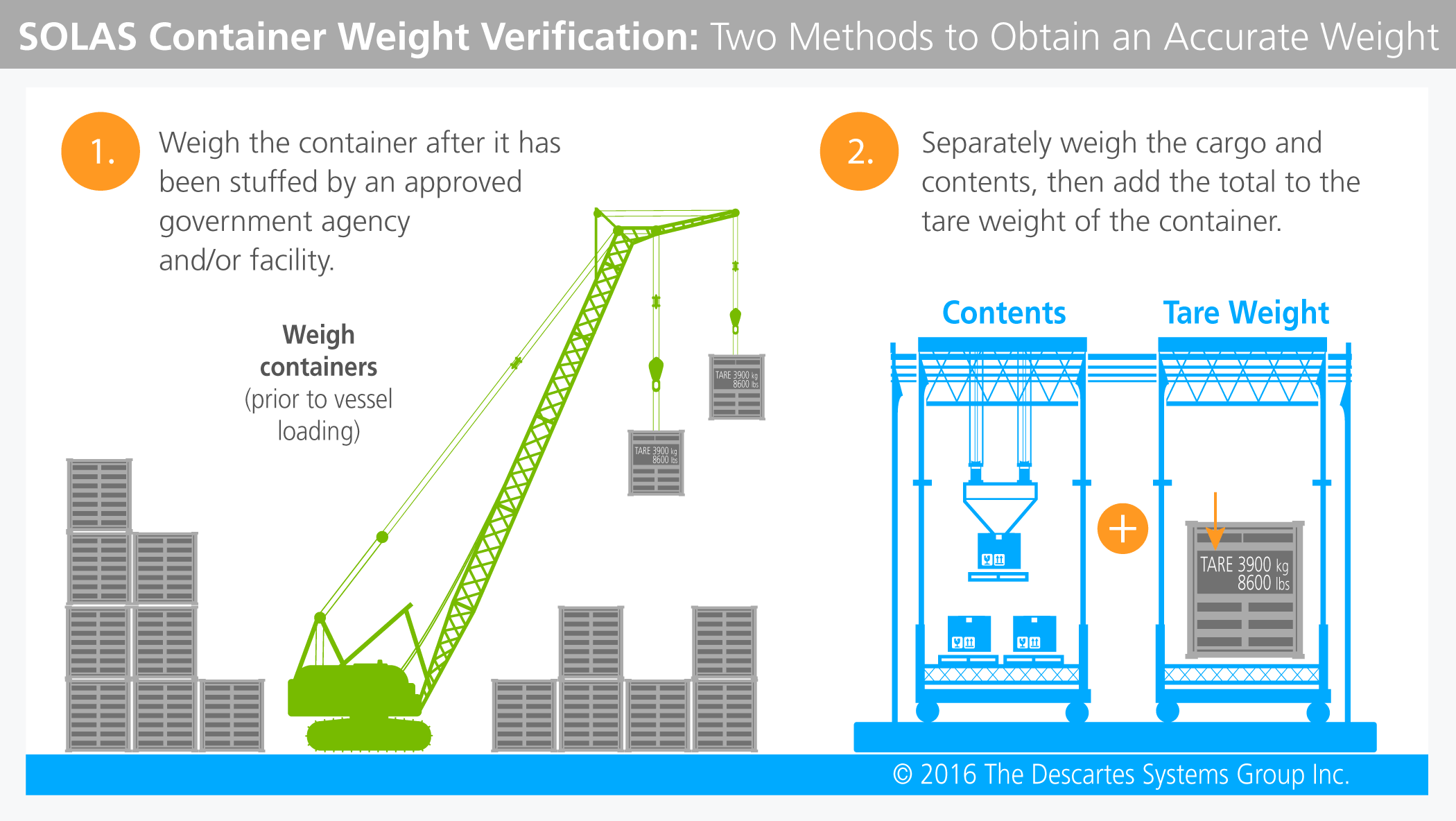 container mass verification 7