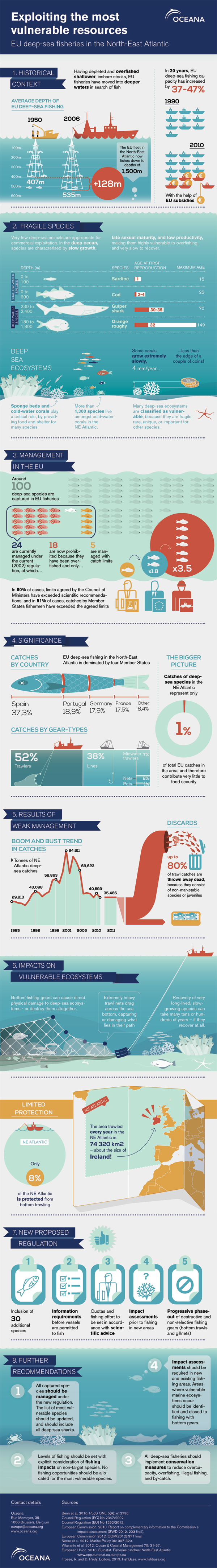 EU deep sea fishery protection