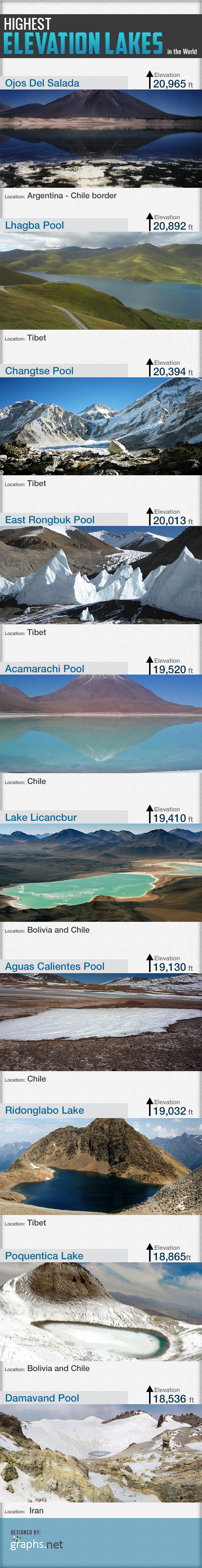 Highest-elevation-lakes-in-the-World