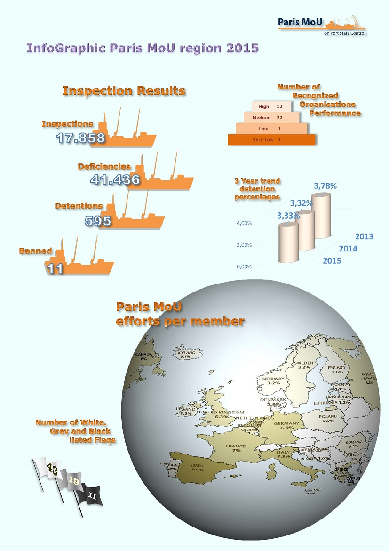 ParisMOU Annual report 2015 InfoGraphic