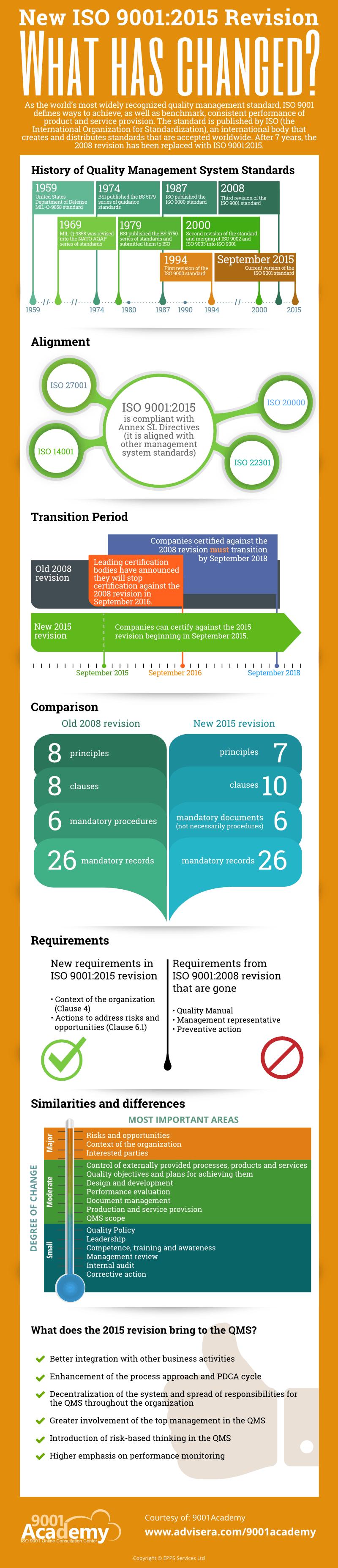 ISO_9001-2015_vs_ISO_9001-2008_Infographic