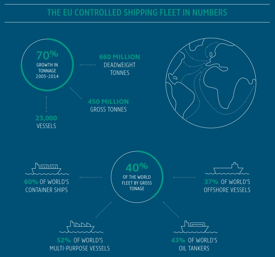 The economic value of the EU shipping industry