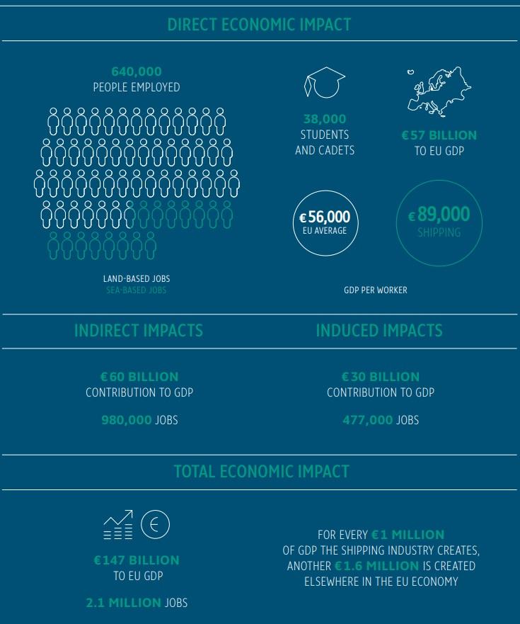 Direct Economic Impact