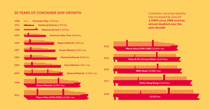 Infographic showing container ship growth through the years